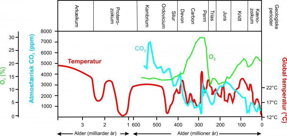 estimat temperatur co2 historie klima