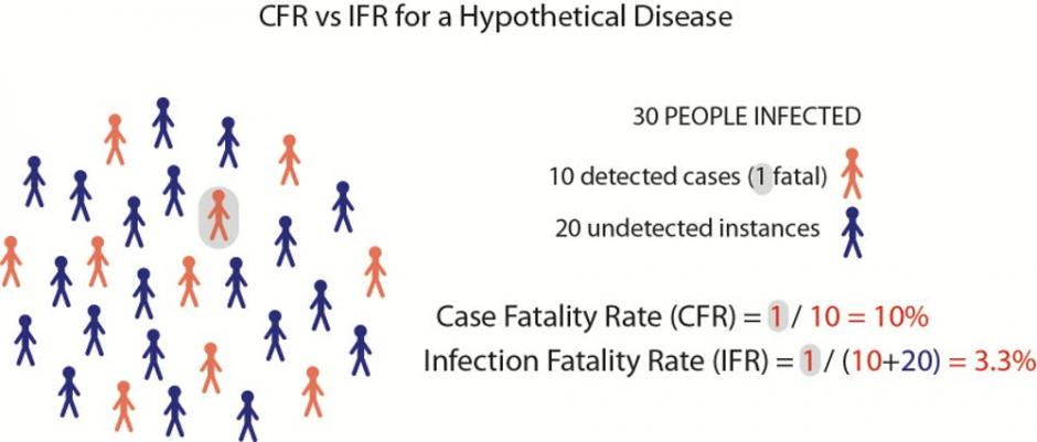 COVID-19 corona Case Fatality Ratio Infection Fatality Ratio sygdom smitte epidemi pandemi udbredelse udbrud global spredning Verdenssundhedsorganisationen risiko epidemiolog Kina Wuhan vaccine behandling