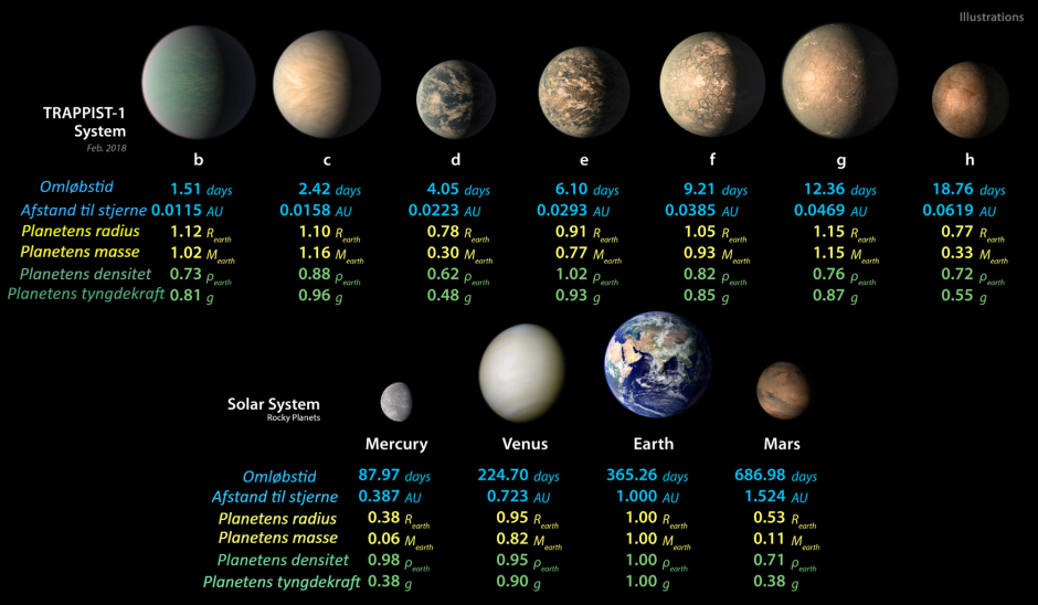 Data for alle syv TRAPPIST-1-planeter sammenlignet med planeterne i Solsystemet. (Illustration: NASA Jet Propulsion Laboratory)