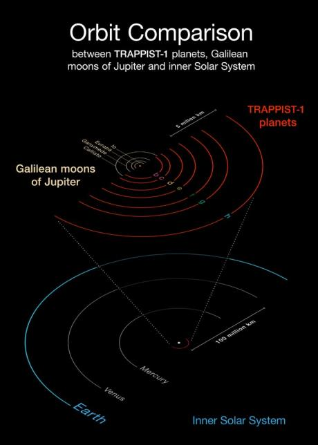 Exoplanet Trappist seven planets a star new worlds life in space aliens
